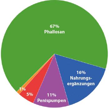 Umfrage 1 zu Arten der Penisvergrößerung: Phallosan forte = 67%, Nahrungsergänzungen = 16%, Penispumpen = 11%, manuelle Übungen = 5%, andere Methoden = 1%.